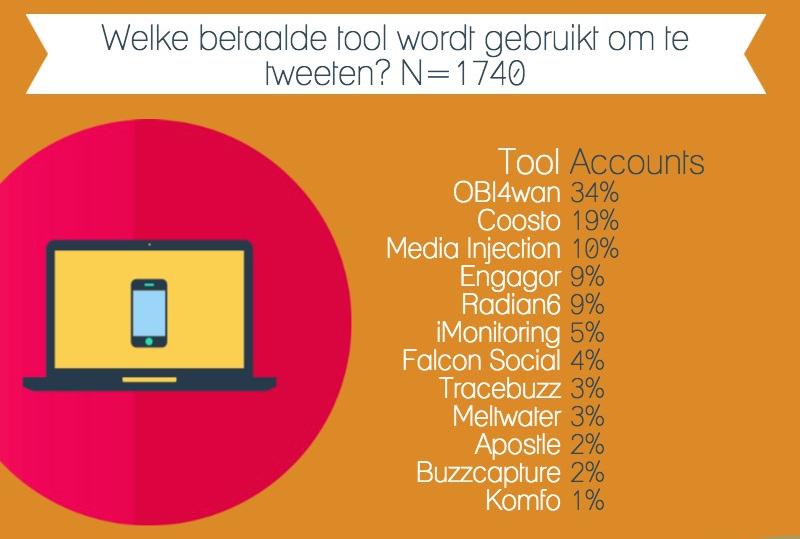 Toolgebruik-door-Nederlandse-webcare-accounts