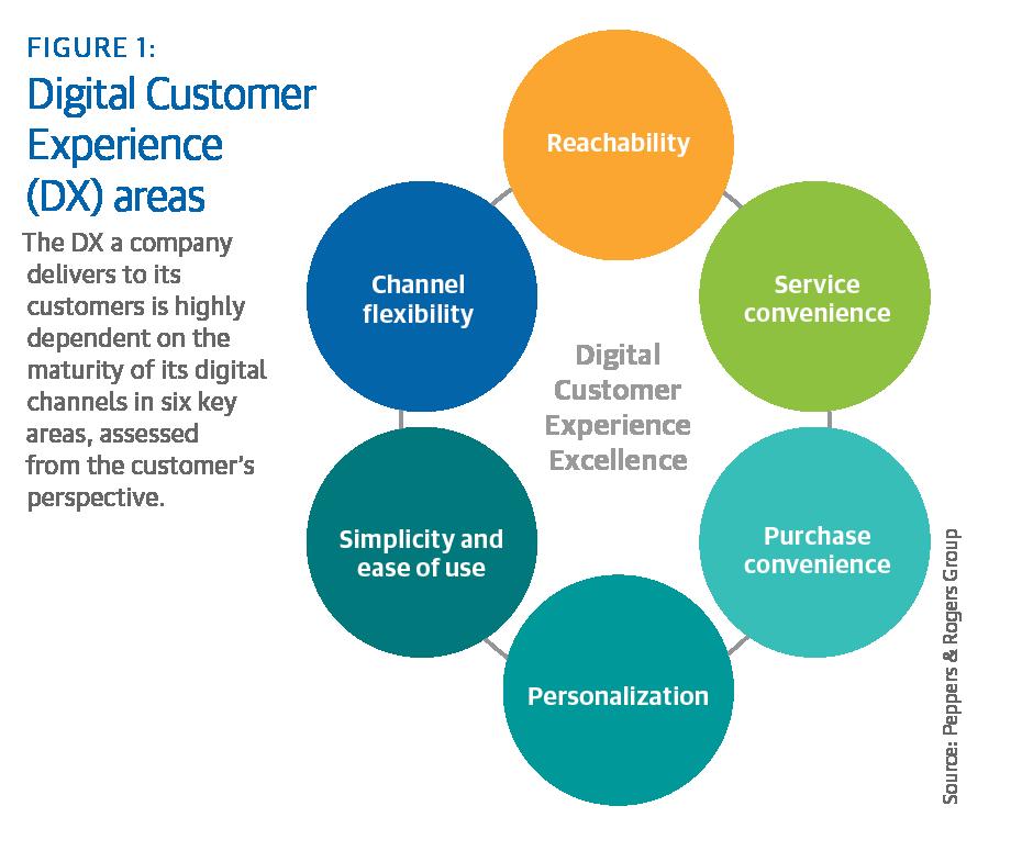 Digitale transformatie en customer experience