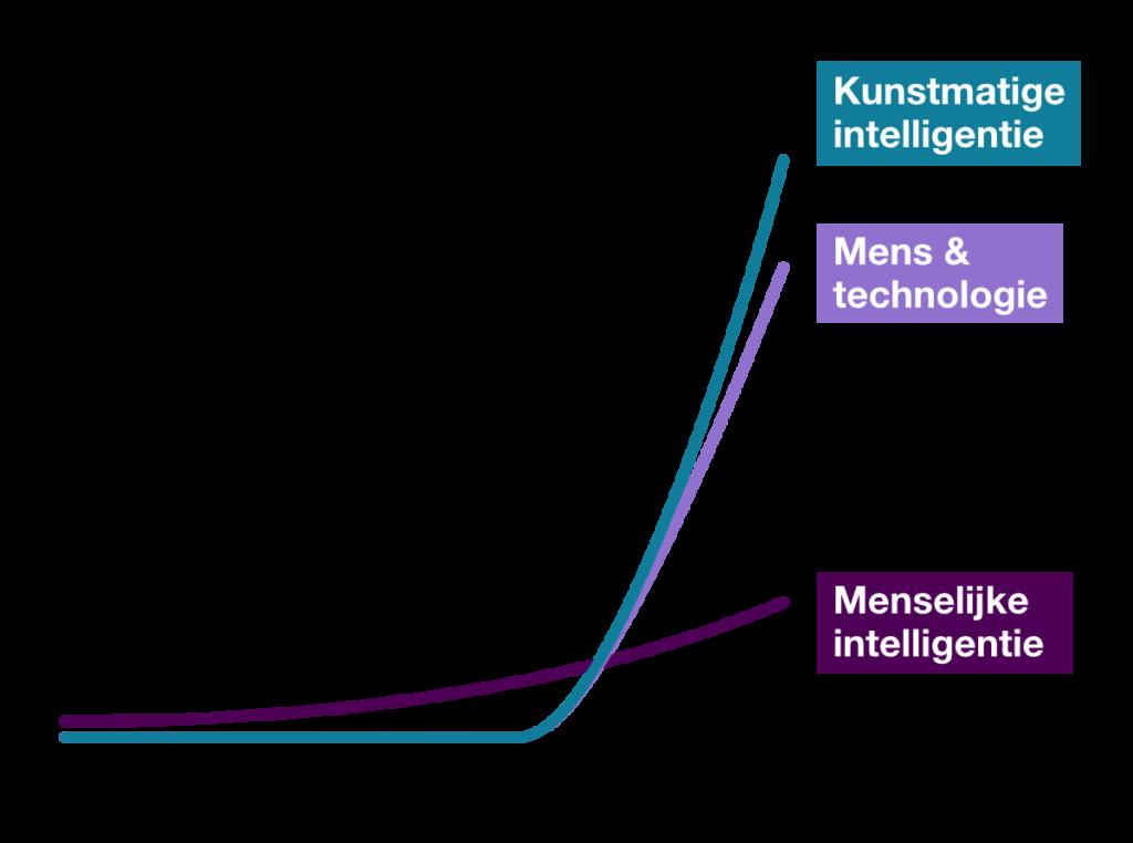 Mens & technologie